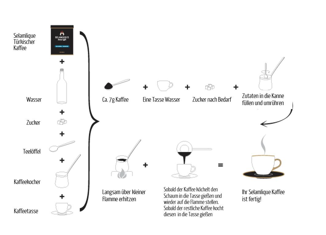 Zubereitung türkischer Kaffee Selamlique